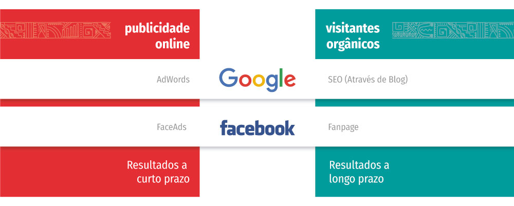 etapas do Inbound Marketing no curto e longo prazo